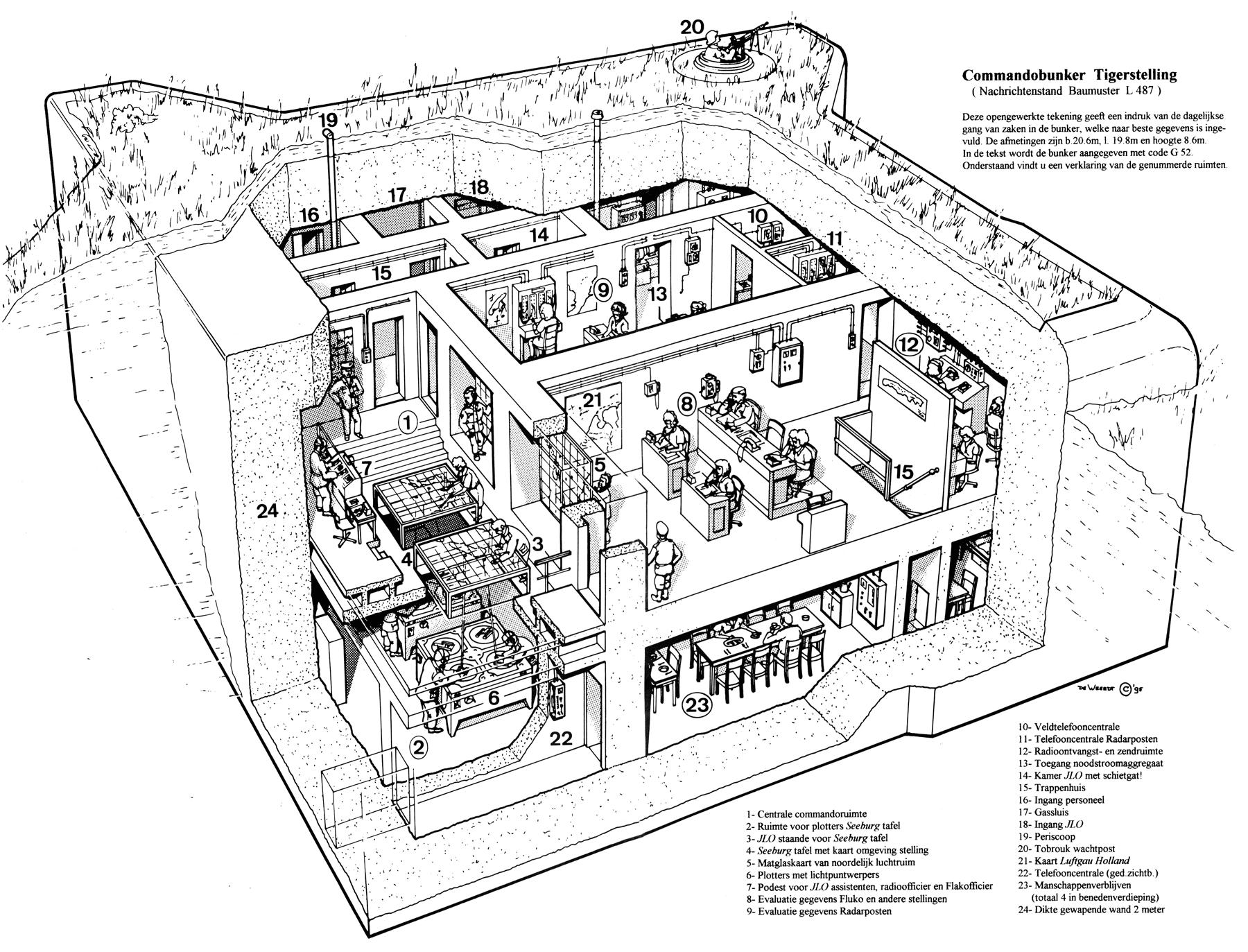 """Commandobunker Tigerstelling ( Nachrichtenstand Baumuster L 487 ) Illustratie: De Weerdt """"95 uit Terschelling en zijn rol in de Luchtoorlog"""